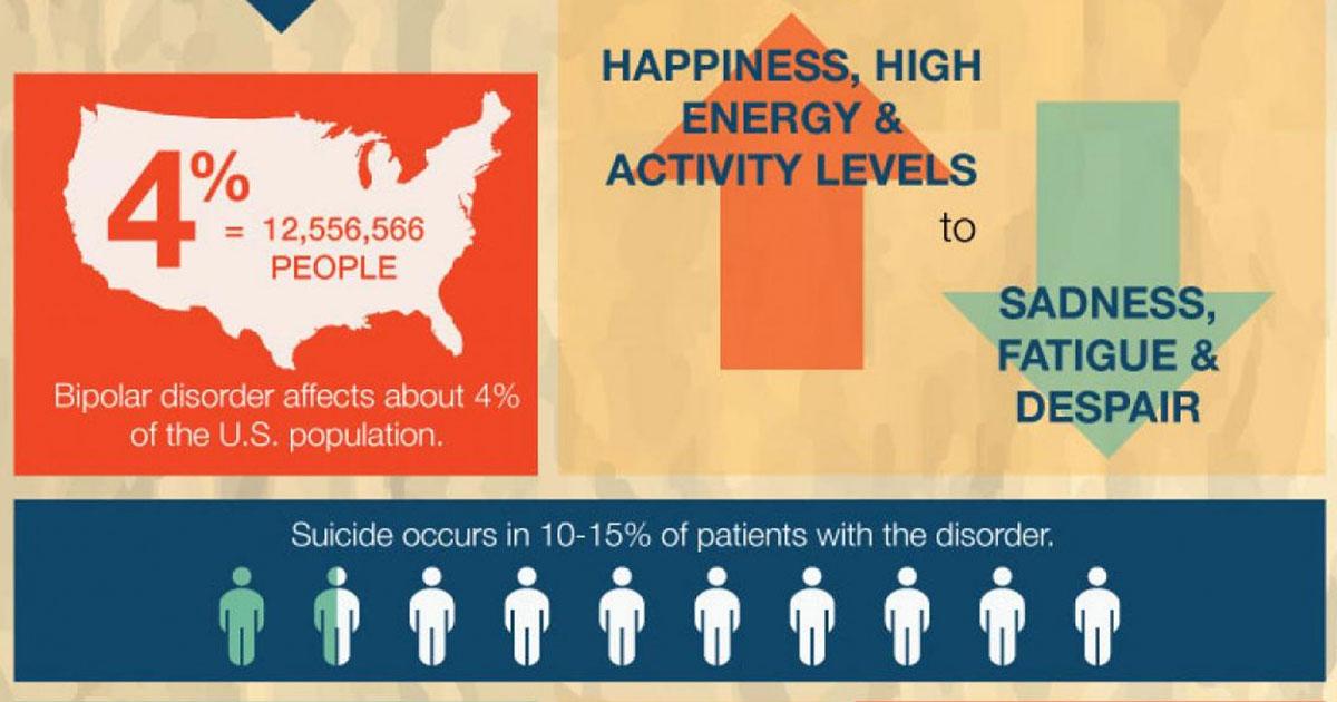 Bipolar Disorder, infographic