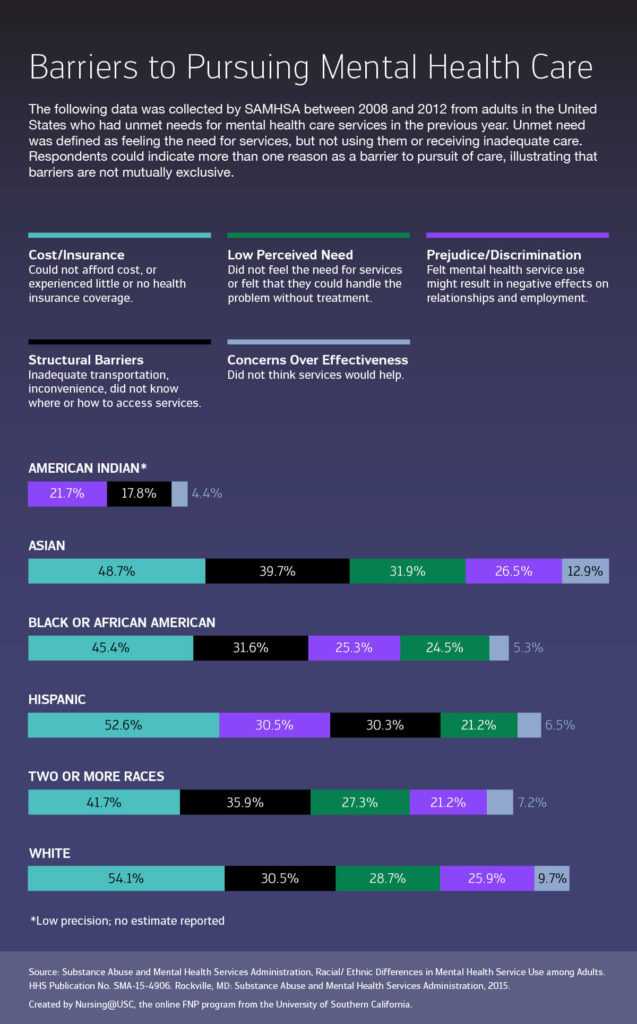 Barriers to mental health care, infographic