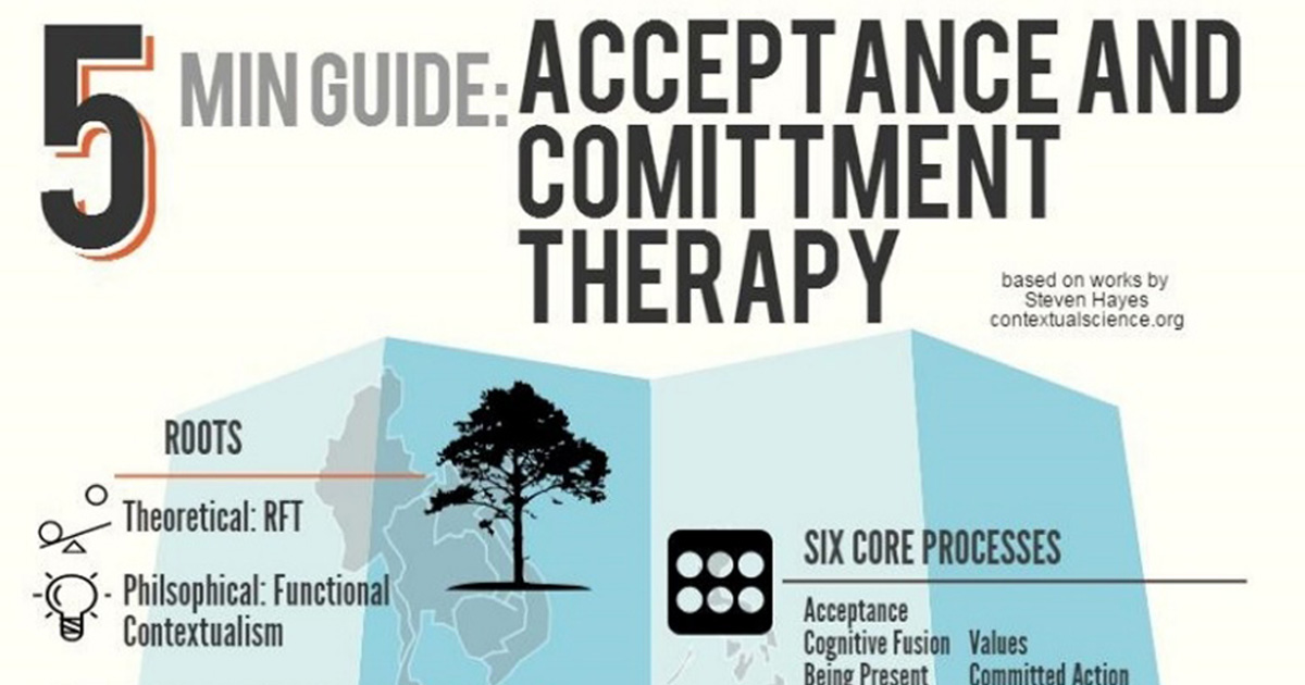 5 minute guide, acceptance and commitment therapy, infographic