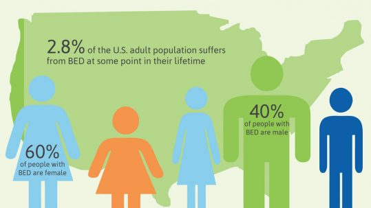 Basics about Eating Disorders, infographic of people