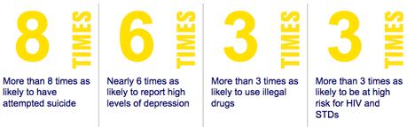 Conversion Therapy, Info Graphic